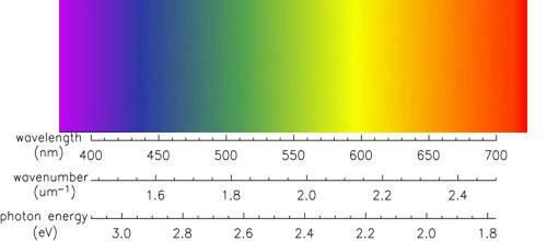 Diffraction grating spectrum with scale in nano meters (nm). Note that here the red is on the right side. Most reference sheets on absorption spectrum will give the red on the left (US System).