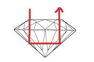The figure above is illustrating the reflection of light in an ideal cut diamond