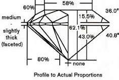 Proportional Graphic Representation diamond