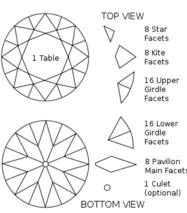 The Facets on a Round Brilliant Cut Diamond